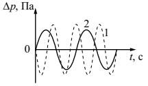 Решение 2 задания ОГЭ 2018 по физике из демоверсии