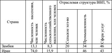 Решение 31 задания ЕГЭ 2018 по географии из демоверсии - таблица