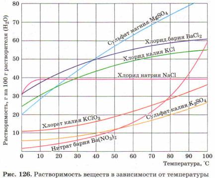К 500 г насыщенного пи 20 °С раствора сульфата магния прилили достаточный для проведения реакции объем раствора хлорида бария (таблица растворимости)