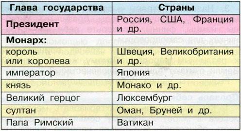 Таблица - Главы государств