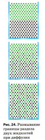Размывание границы раздела двух жидкостей при диффузии