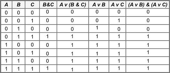 Таблица Распределительный закон для логического сложения