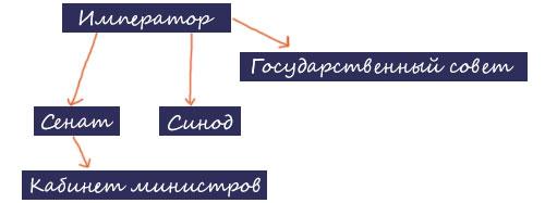 Схема центральных органов власти после реформ Александра I