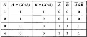 Таблица истинности для логического выражения ¬(Х < 3) & ¬(Х < 2)