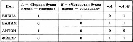 Значение логического выражения ¬А v В для имён: ЕЛЕНА, ВАДИМ, АНТОН, ФЁДОР