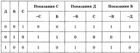 Решение логической задачи с помощью таблицы истинности.