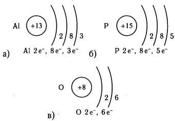схемы строения электронной оболочки атомов