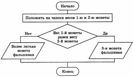 Решение задачи с помощью алгоритма по информатике факультативный курс по математике решение задач шарыгин
