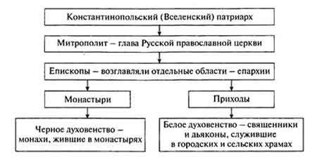 Церковная организация на Руси