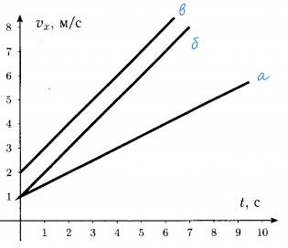 графики проекции вектора скорости