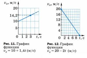 Графики движения Рис. 11 и Рис. 12