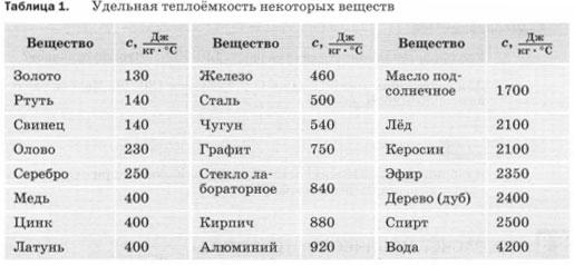 Таблица 1. Удельная теплоемкость некоторых веществ