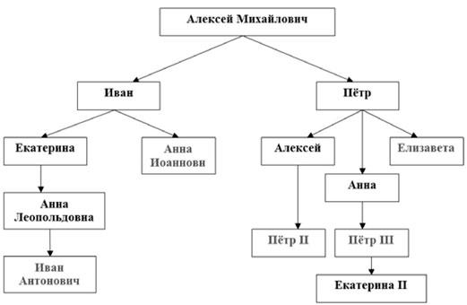 Генеалогическая схема российских монархов XVIII в