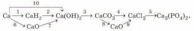 Уравнения реакций