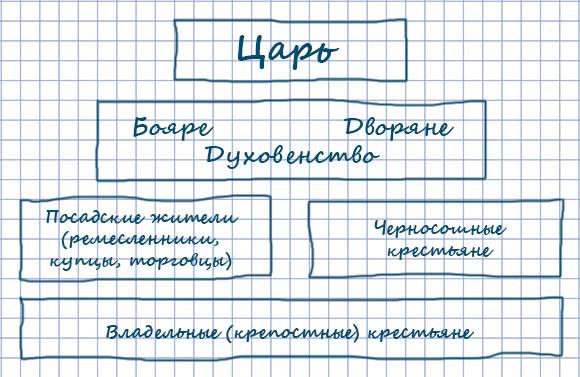 Социальная структура российского общества в XVII в