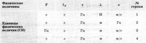 Все единицы соответствуют расположенным над ними физическим величинам
