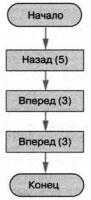 Алгоритм для исполнителя кузнечик