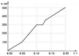 график движения шестиклассника Миши Голубева