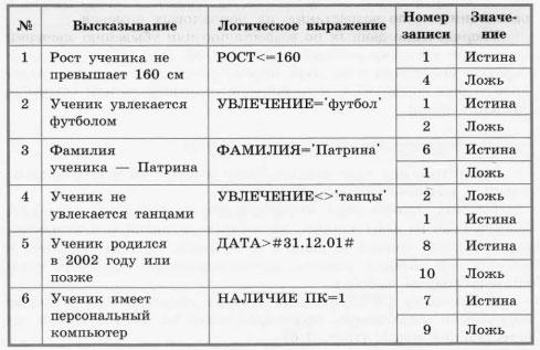 Таблица 1.6