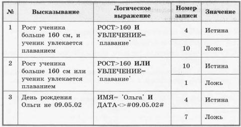 Таблица 1.7