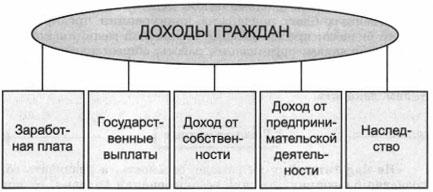 Схема Доходы граждан