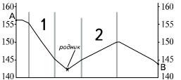 Профиль рельефа