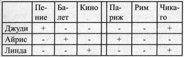 Таблица с решением