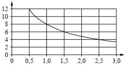 Зависимость силы тока от величины сопротивления